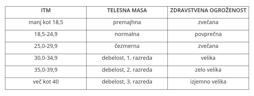ITM tabela